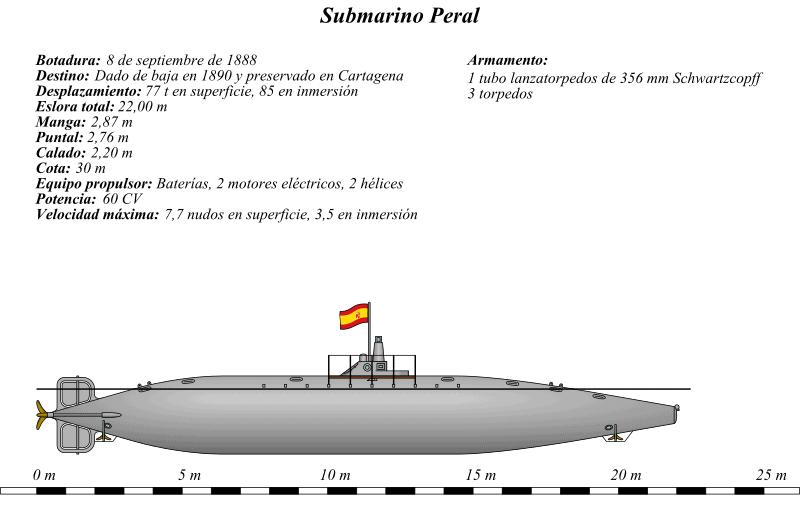 Submarino Español de Peral y sus características